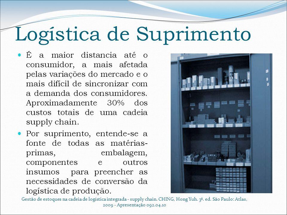 Logística de Suprimento É a maior distancia até o consumidor, a mais afetada pelas variações do mercado e o mais difícil de sincronizar com a demanda