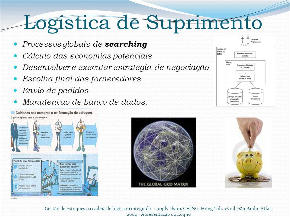 Logística de Suprimento Processos globais de searching Cálculo das economias potenciais Desenvolver e executar estratégia de negociação Escolha final