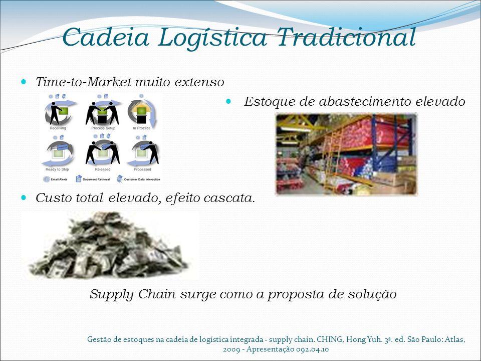 Cadeia Logística Tradicional Time-to-Market muito extenso Estoque de abastecimento elevado Custo total elevado, efeito cascata. Supply Chain surge com