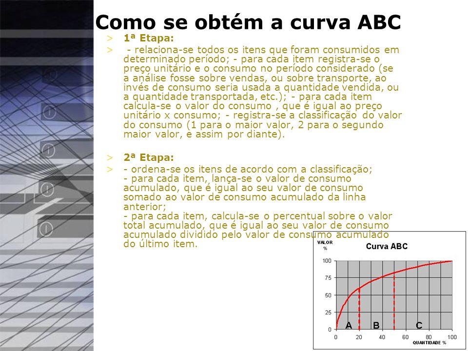 Como se obtém a curva ABC >1ª Etapa: > - relaciona-se todos os itens que foram consumidos em determinado período; - para cada item registra-se o preço