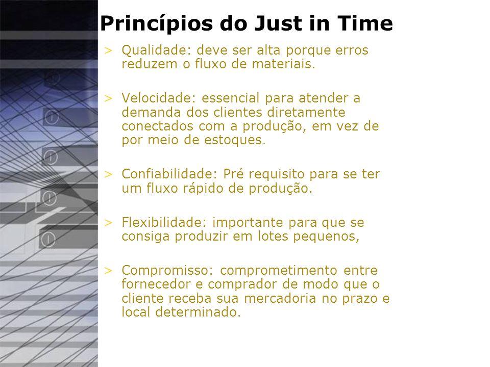 Princípios do Just in Time >Qualidade: deve ser alta porque erros reduzem o fluxo de materiais. >Velocidade: essencial para atender a demanda dos clie