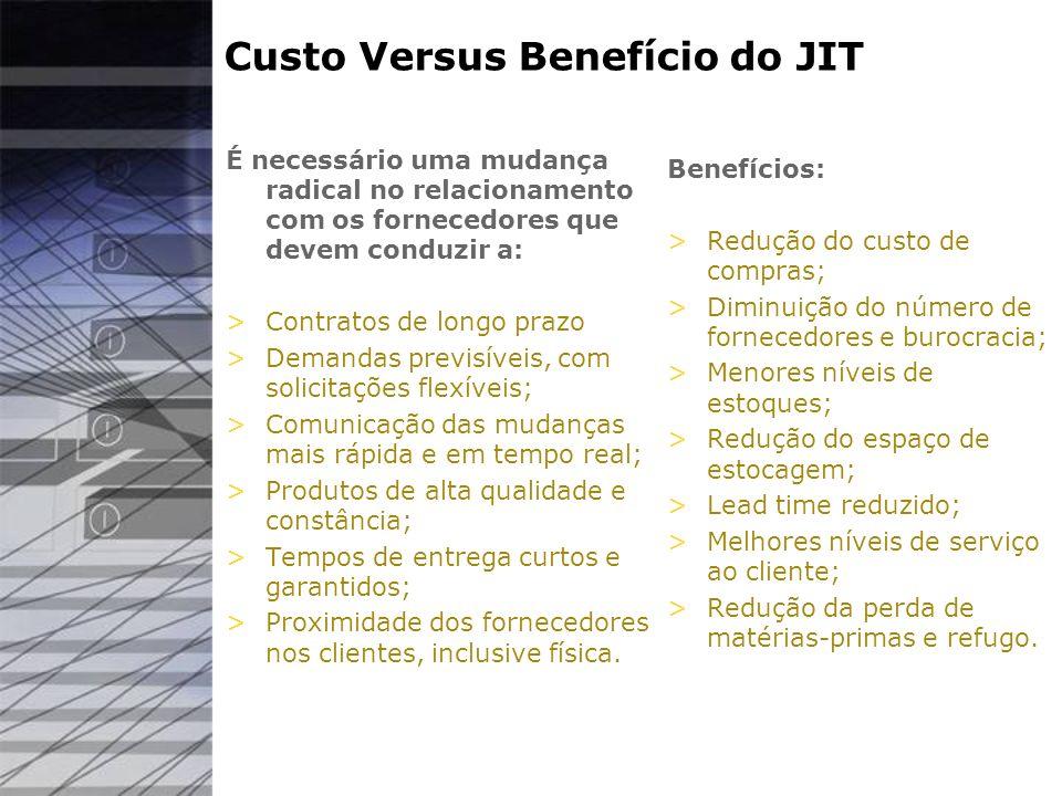 Custo Versus Benefício do JIT É necessário uma mudança radical no relacionamento com os fornecedores que devem conduzir a: >Contratos de longo prazo >