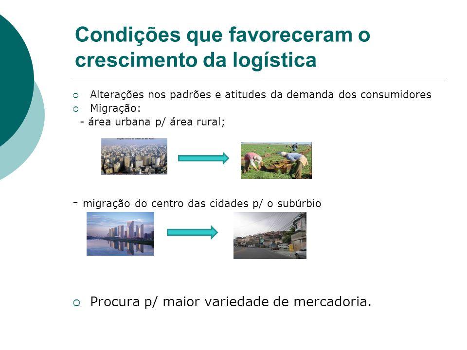 Condições que favoreceram o crescimento da logística Alterações nos padrões e atitudes da demanda dos consumidores Migração: - área urbana p/ área rur