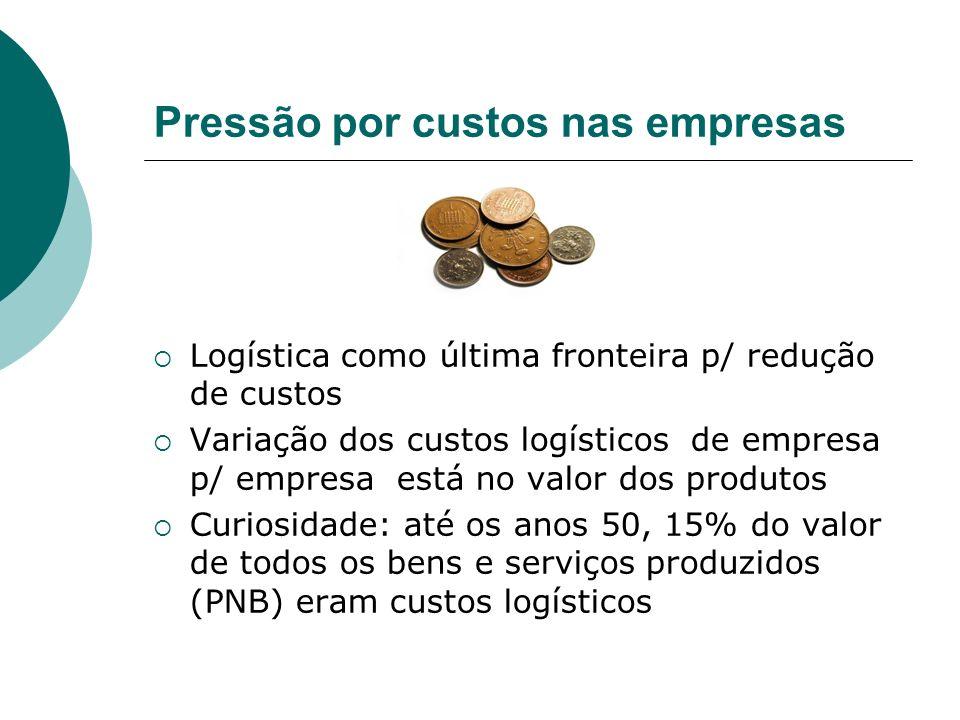 Pressão por custos nas empresas Logística como última fronteira p/ redução de custos Variação dos custos logísticos de empresa p/ empresa está no valo