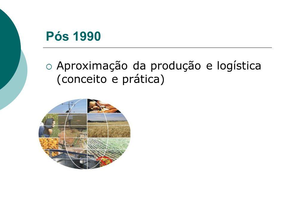 Pós 1990 Aproximação da produção e logística (conceito e prática)
