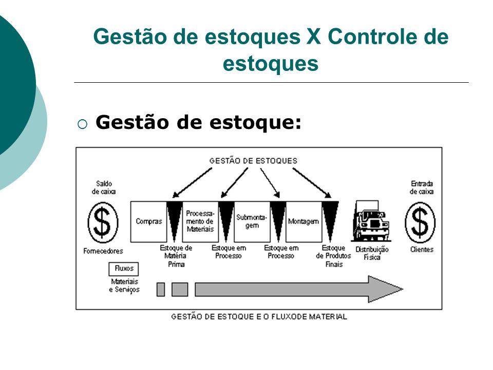 Gestão de estoques X Controle de estoques Gestão de estoque: