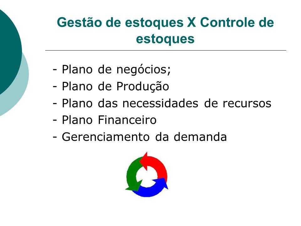 Gestão de estoques X Controle de estoques - Plano de negócios; - Plano de Produção - Plano das necessidades de recursos - Plano Financeiro - Gerenciam
