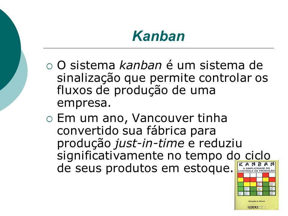 Kanban O sistema kanban é um sistema de sinalização que permite controlar os fluxos de produção de uma empresa. Em um ano, Vancouver tinha convertido