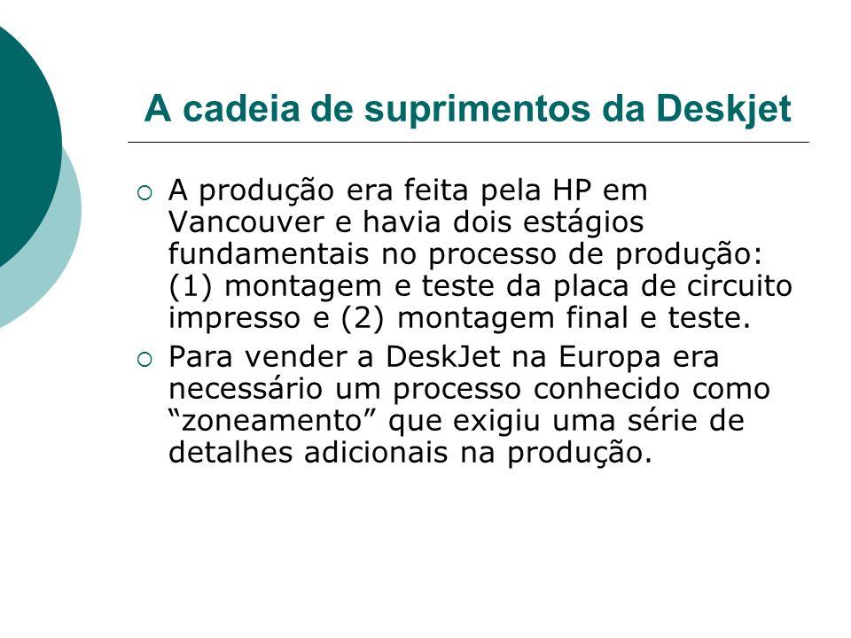 A cadeia de suprimentos da Deskjet A produção era feita pela HP em Vancouver e havia dois estágios fundamentais no processo de produção: (1) montagem