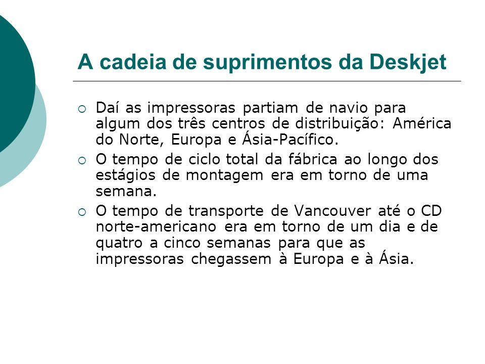 A cadeia de suprimentos da Deskjet Daí as impressoras partiam de navio para algum dos três centros de distribuição: América do Norte, Europa e Ásia-Pa