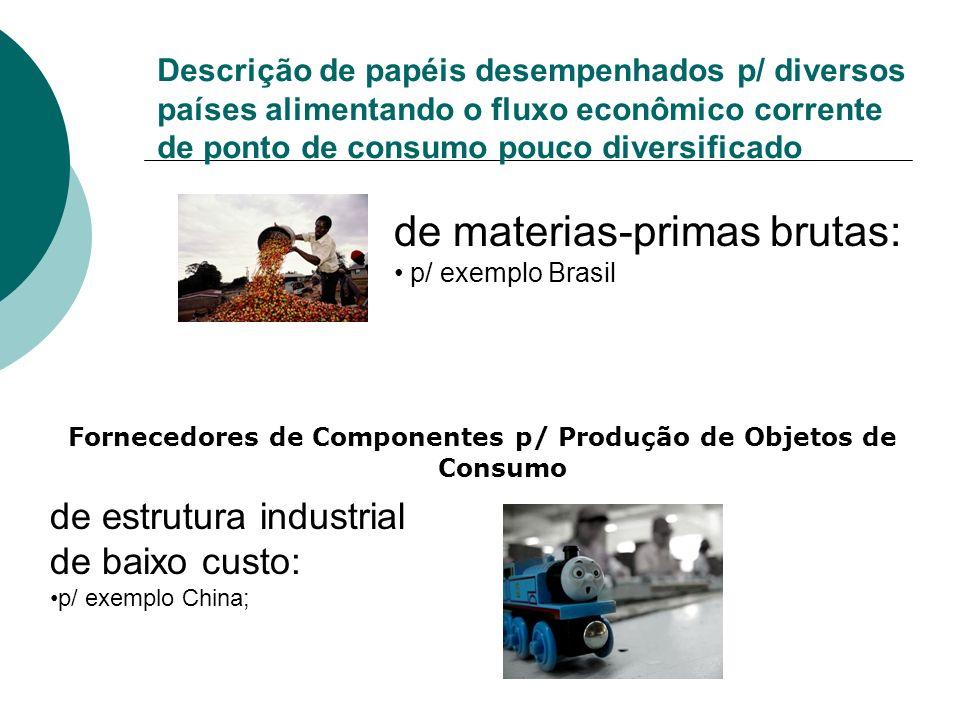 de materias-primas brutas: p/ exemplo Brasil Fornecedores de Componentes p/ Produção de Objetos de Consumo de estrutura industrial de baixo custo: p/