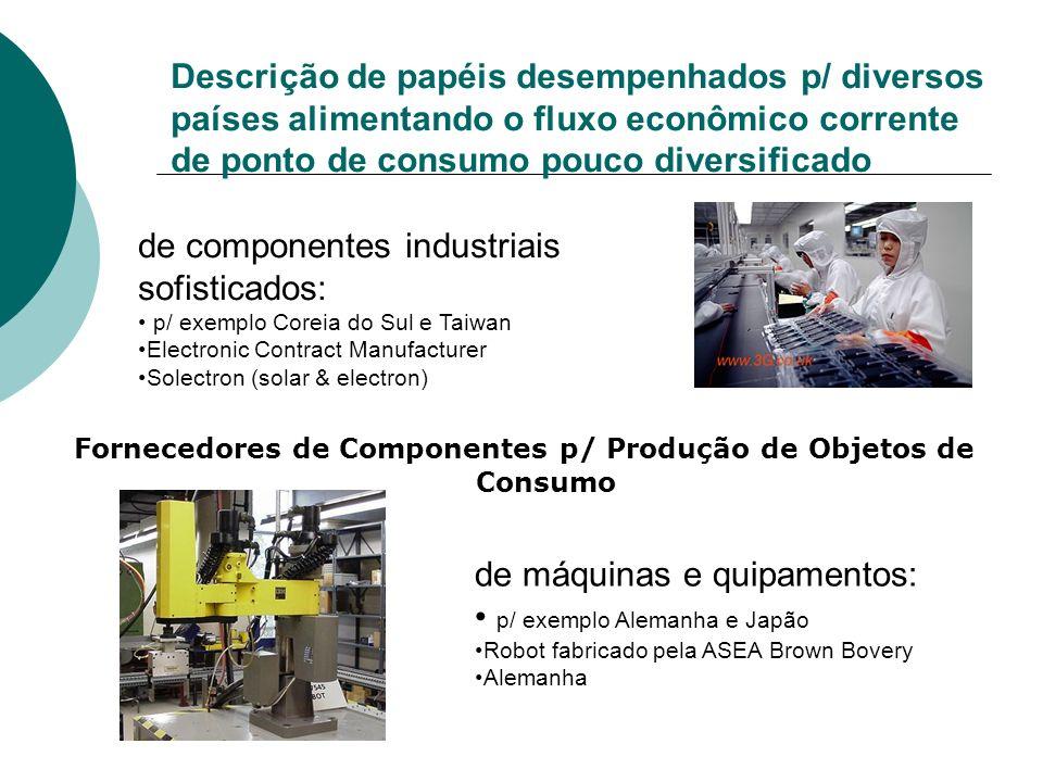 Descrição de papéis desempenhados p/ diversos países alimentando o fluxo econômico corrente de ponto de consumo pouco diversificado de componentes ind