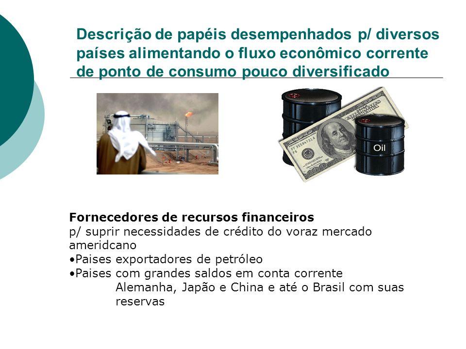 Descrição de papéis desempenhados p/ diversos países alimentando o fluxo econômico corrente de ponto de consumo pouco diversificado Fornecedores de re