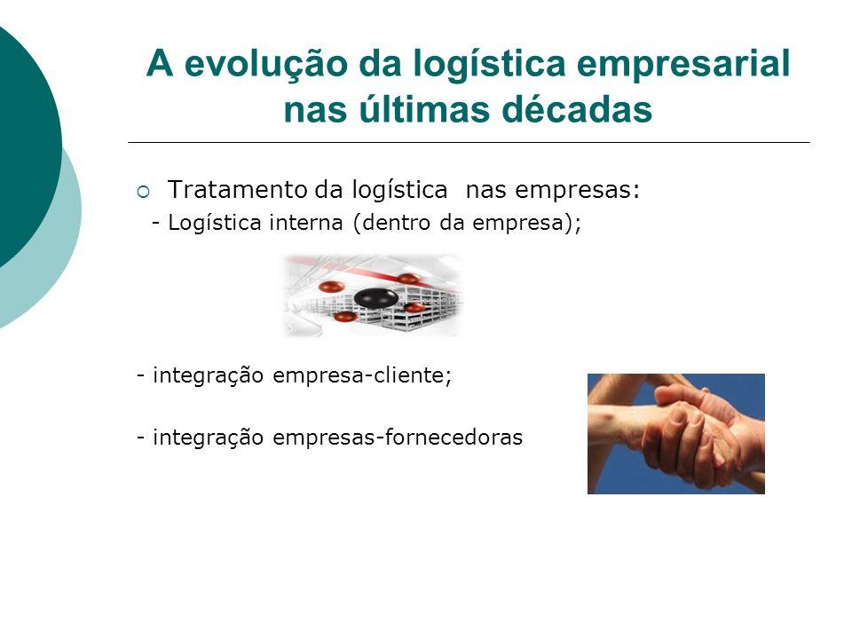 A evolução da logística empresarial nas últimas décadas Tratamento da logística nas empresas: - Logística interna (dentro da empresa); - integração em