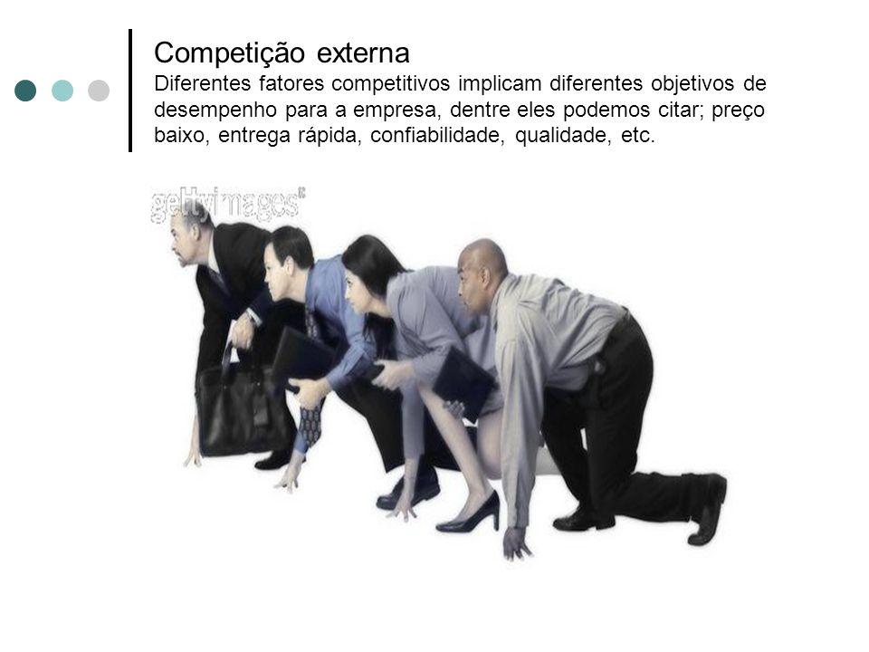Competição externa Diferentes fatores competitivos implicam diferentes objetivos de desempenho para a empresa, dentre eles podemos citar; preço baixo,