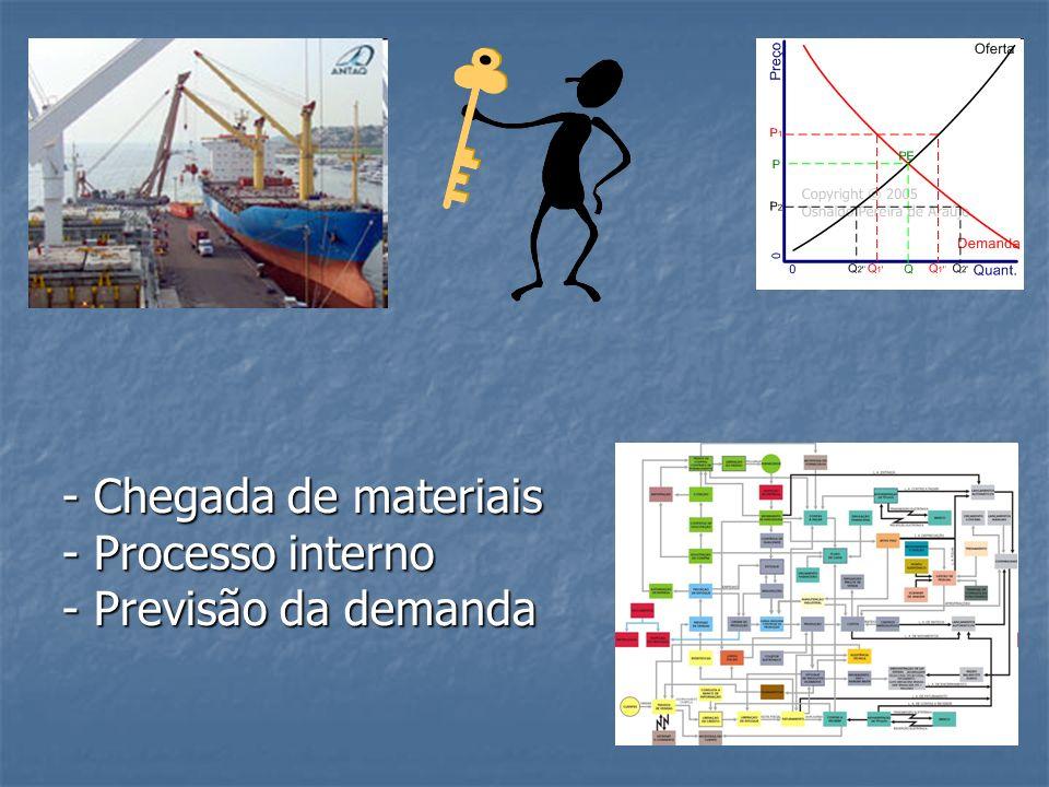 - Chegada de materiais - Processo interno - Previsão da demanda