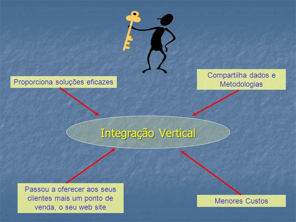 Integração Vertical Proporciona soluções eficazes Compartilha dados e Metodologias Menores Custos Passou a oferecer aos seus clientes mais um ponto de