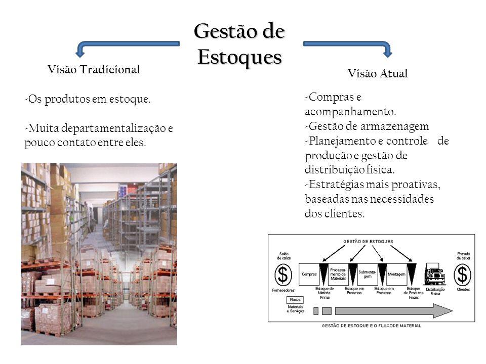 Gestão de Estoques Visão Tradicional -Os produtos em estoque. -Muita departamentalização e pouco contato entre eles. Visão Atual -Compras e acompanham