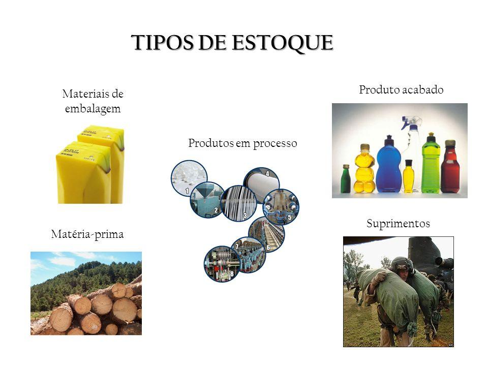 TIPOS DE ESTOQUE Materiais de embalagem Matéria-prima Produtos em processo Suprimentos Produto acabado
