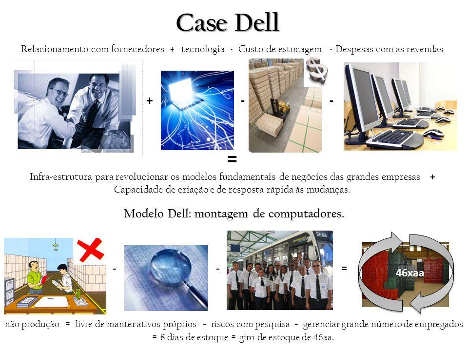 Case Dell Modelo Dell: montagem de computadores. - - = não produção = livre de manter ativos próprios - riscos com pesquisa - gerenciar grande número