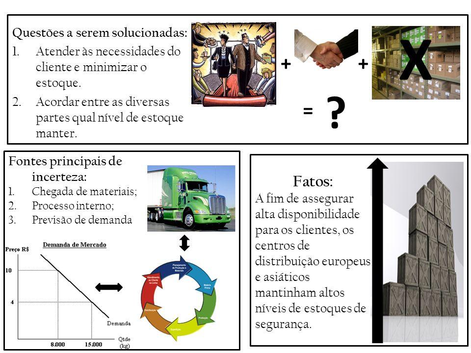 Questões a serem solucionadas: 1.Atender às necessidades do cliente e minimizar o estoque. 2.Acordar entre as diversas partes qual nível de estoque ma