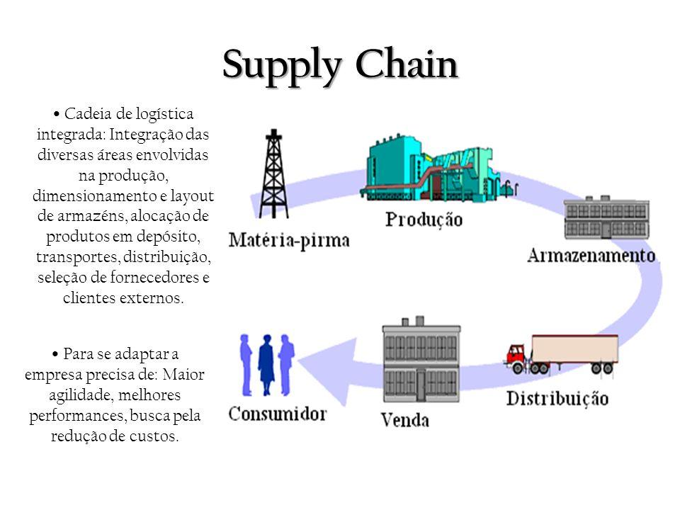 Supply Chain Cadeia de logística integrada: Integração das diversas áreas envolvidas na produção, dimensionamento e layout de armazéns, alocação de pr