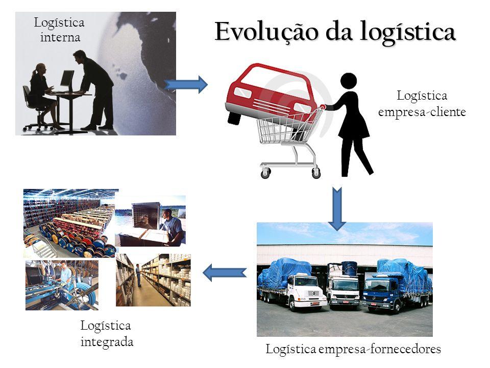 Evolução da logística Logística interna Logística empresa-cliente Logística empresa-fornecedores Logística integrada