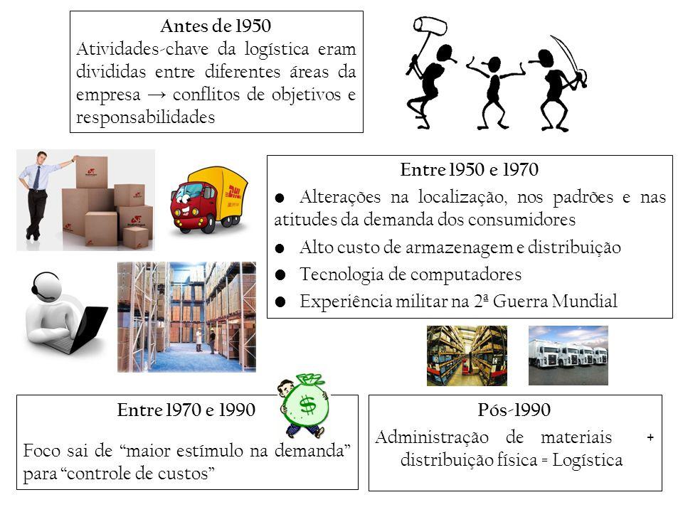 Entre 1950 e 1970 Alterações na localização, nos padrões e nas atitudes da demanda dos consumidores Alto custo de armazenagem e distribuição Tecnologi