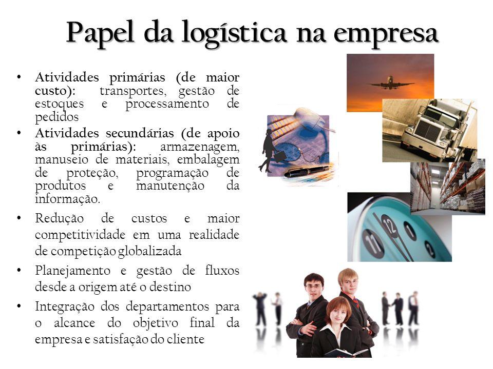 Papel da logística na empresa Atividades primárias (de maior custo): transportes, gestão de estoques e processamento de pedidos Atividades secundárias