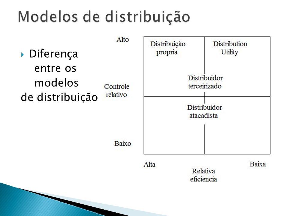 Diferença entre os modelos de distribuição
