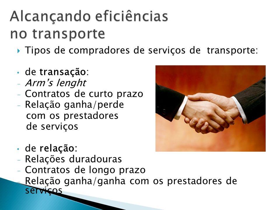 Tipos de compradores de serviços de transporte: de transação: - Arms lenght - Contratos de curto prazo - Relação ganha/perde com os prestadores de ser