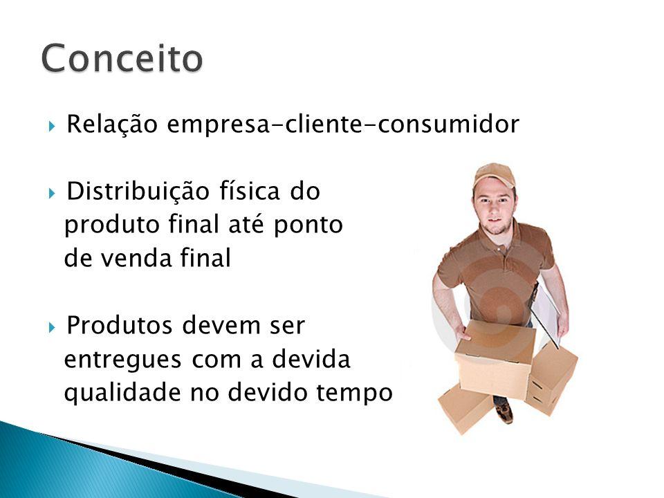 Relação empresa-cliente-consumidor Distribuição física do produto final até ponto de venda final Produtos devem ser entregues com a devida qualidade n