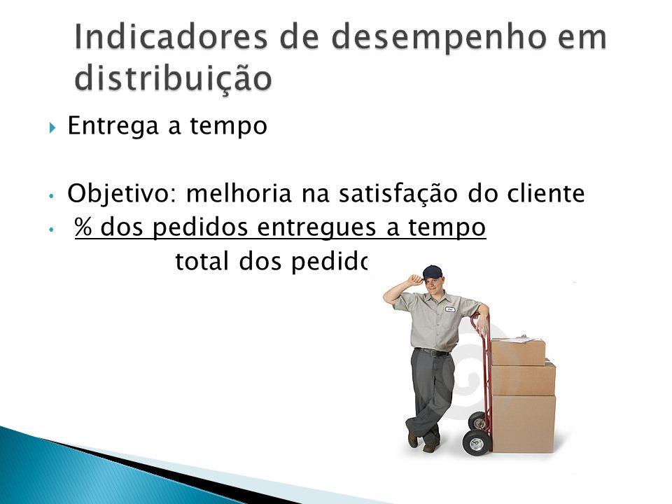 Entrega a tempo Objetivo: melhoria na satisfação do cliente % dos pedidos entregues a tempo total dos pedidos