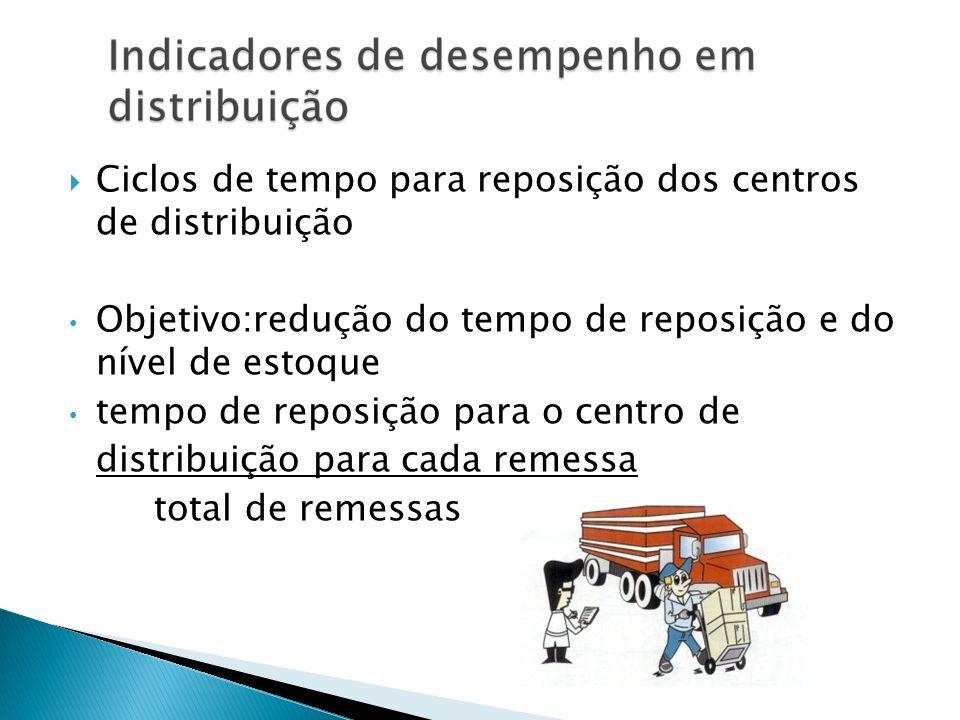 Ciclos de tempo para reposição dos centros de distribuição Objetivo:redução do tempo de reposição e do nível de estoque tempo de reposição para o cent