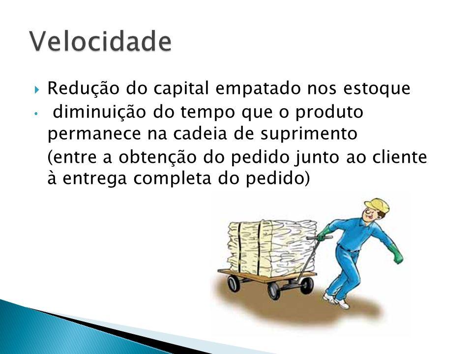 Redução do capital empatado nos estoque diminuição do tempo que o produto permanece na cadeia de suprimento (entre a obtenção do pedido junto ao clien