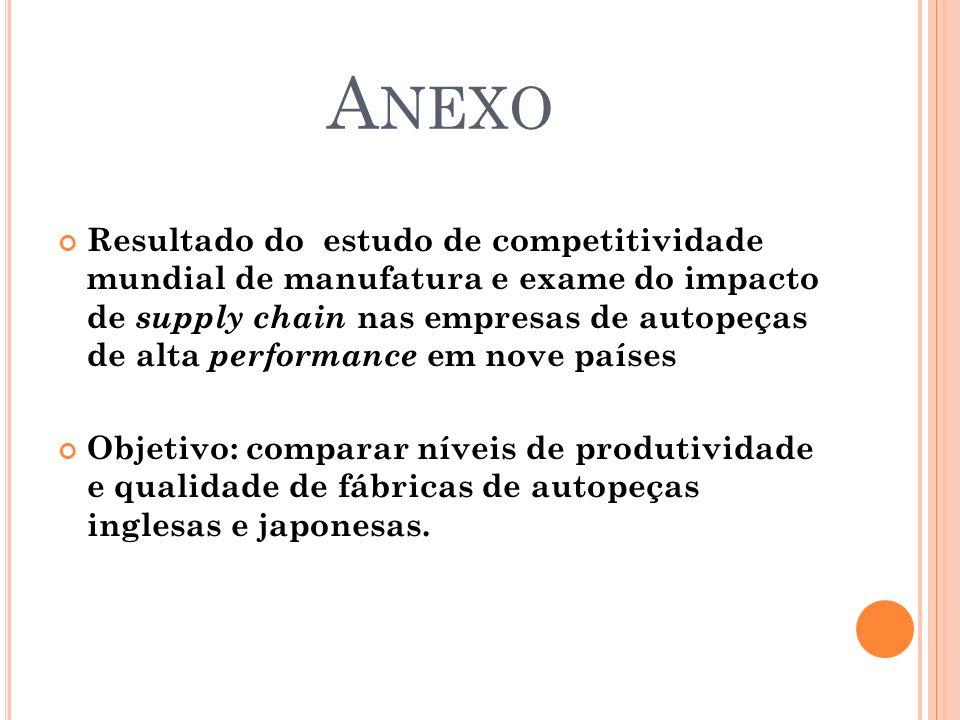 A NEXO Resultado do estudo de competitividade mundial de manufatura e exame do impacto de supply chain nas empresas de autopeças de alta performance e