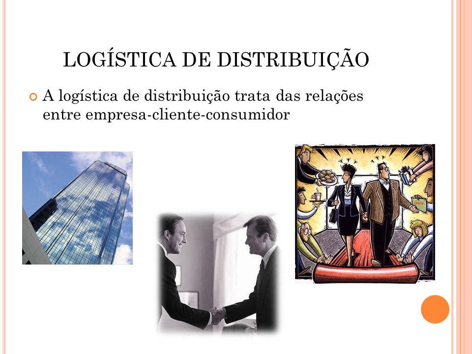 LOGÍSTICA DE DISTRIBUIÇÃO A logística de distribuição trata das relações entre empresa-cliente-consumidor
