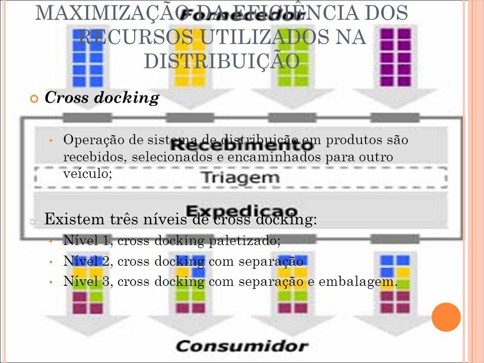 MAXIMIZAÇÃO DA EFICIÊNCIA DOS RECURSOS UTILIZADOS NA DISTRIBUIÇÃO Cross docking Operação de sistema de distribuição em produtos são recebidos, selecio