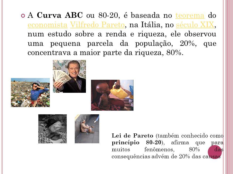 A Curva ABC ou 80-20, é baseada no teorema do economista Vilfredo Pareto, na Itália, no século XIX, num estudo sobre a renda e riqueza, ele observou u