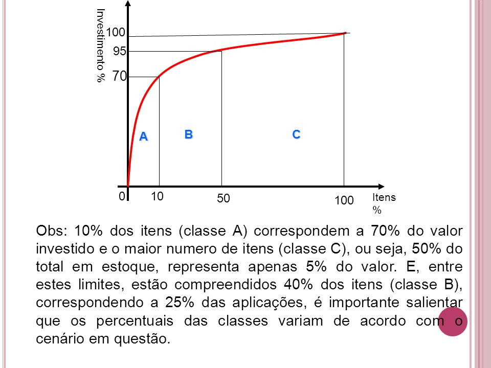 A BC 010 50 100 Itens % Investimento % 100 95 70 Obs: 10% dos itens (classe A) correspondem a 70% do valor investido e o maior numero de itens (classe