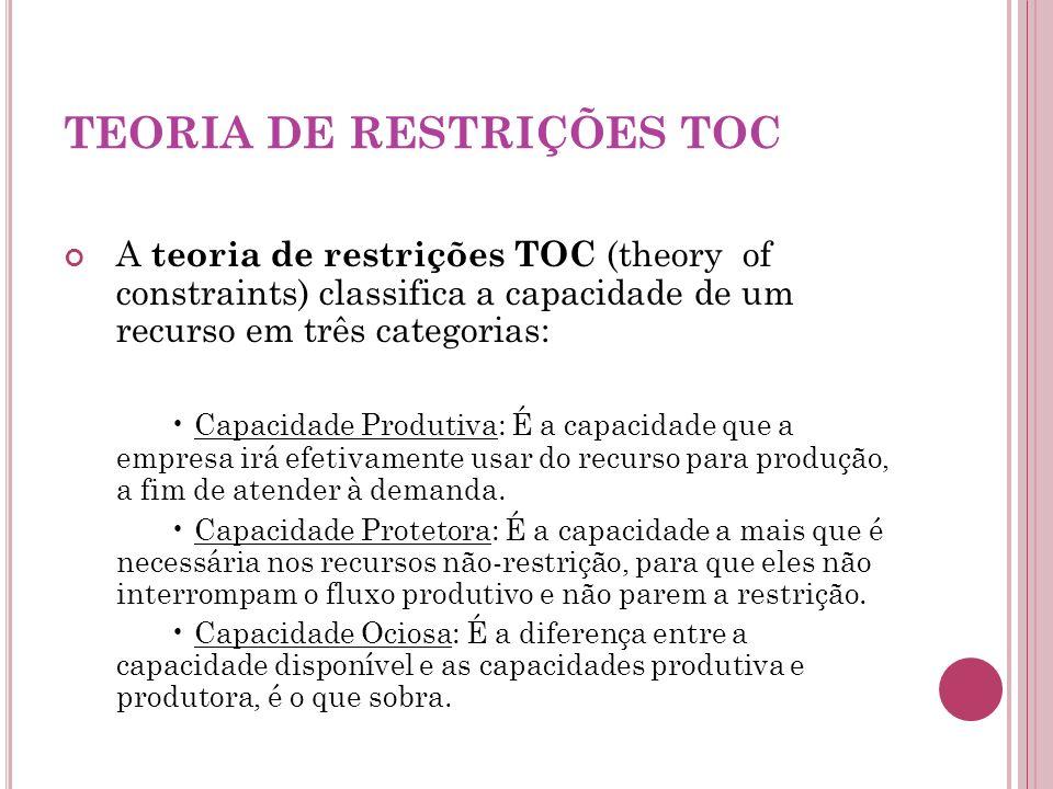 TEORIA DE RESTRIÇÕES TOC A teoria de restrições TOC (theory of constraints) classifica a capacidade de um recurso em três categorias: Capacidade Produ