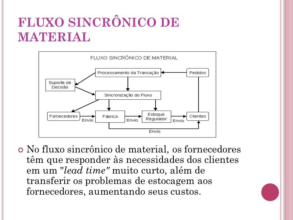 FLUXO SINCRÔNICO DE MATERIAL No fluxo sincrônico de material, os fornecedores têm que responder às necessidades dos clientes em um