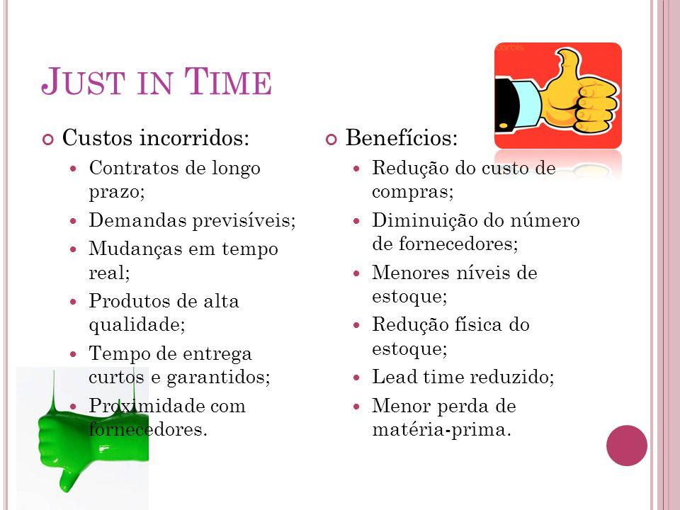 Custos incorridos: Contratos de longo prazo; Demandas previsíveis; Mudanças em tempo real; Produtos de alta qualidade; Tempo de entrega curtos e garan