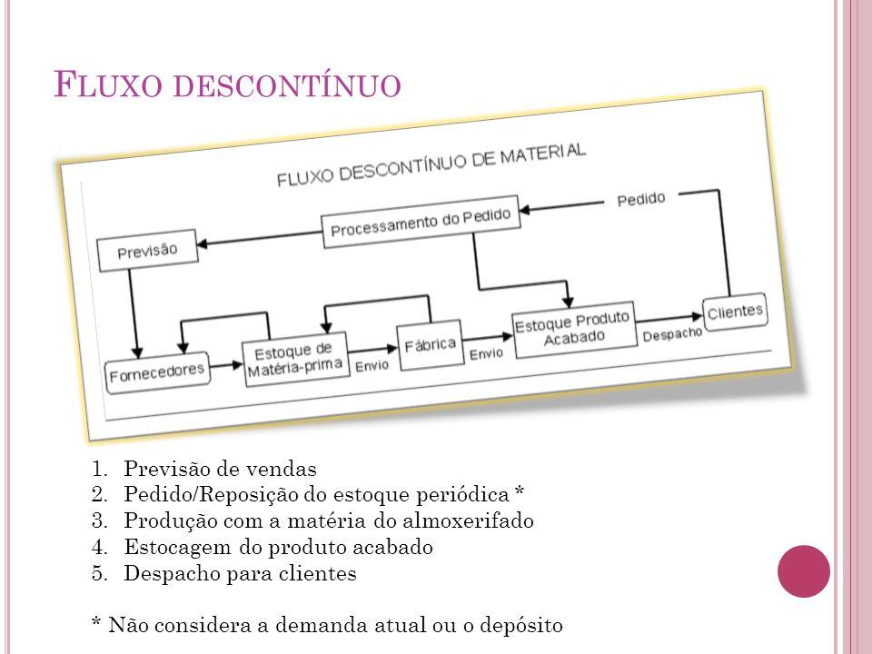 M ÉTODO DA C URVA ABC Este método específica e classifica requisitos dos produtos para uma adequada política de estoque.