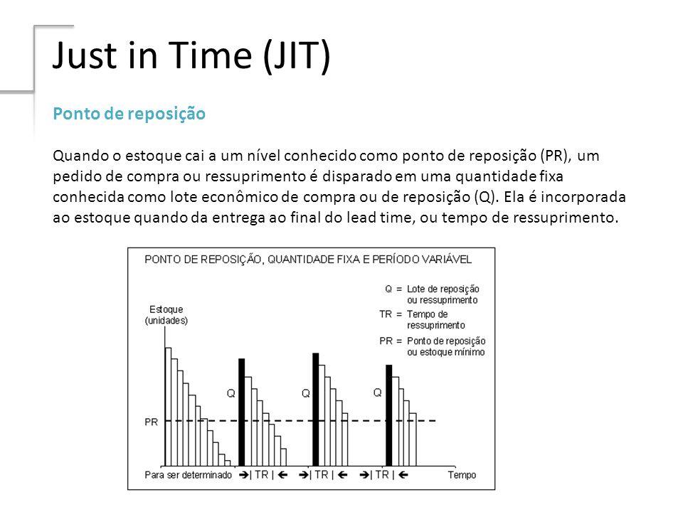 Just in Time (JIT) Ponto de reposição Quando o estoque cai a um nível conhecido como ponto de reposição (PR), um pedido de compra ou ressuprimento é d