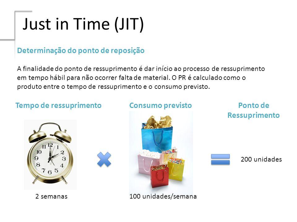 Just in Time (JIT) Determinação do ponto de reposição A finalidade do ponto de ressuprimento é dar início ao processo de ressuprimento em tempo hábil