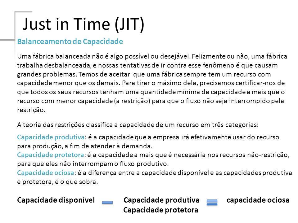 Just in Time (JIT) Balanceamento de Capacidade Uma fábrica balanceada não é algo possível ou desejável. Felizmente ou não, uma fábrica trabalha desbal
