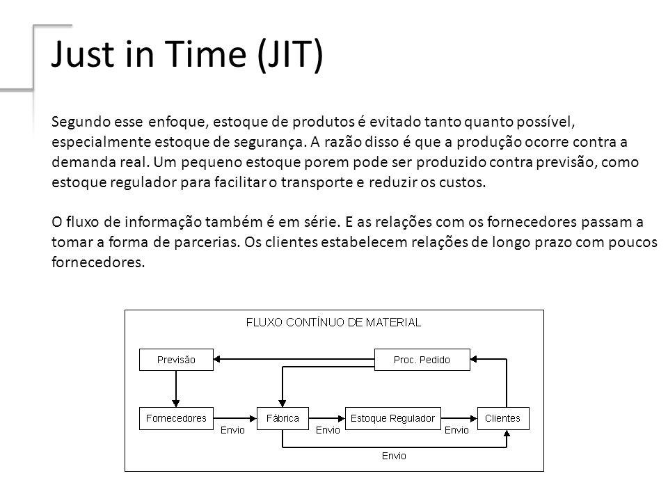 Just in Time (JIT) Segundo esse enfoque, estoque de produtos é evitado tanto quanto possível, especialmente estoque de segurança. A razão disso é que