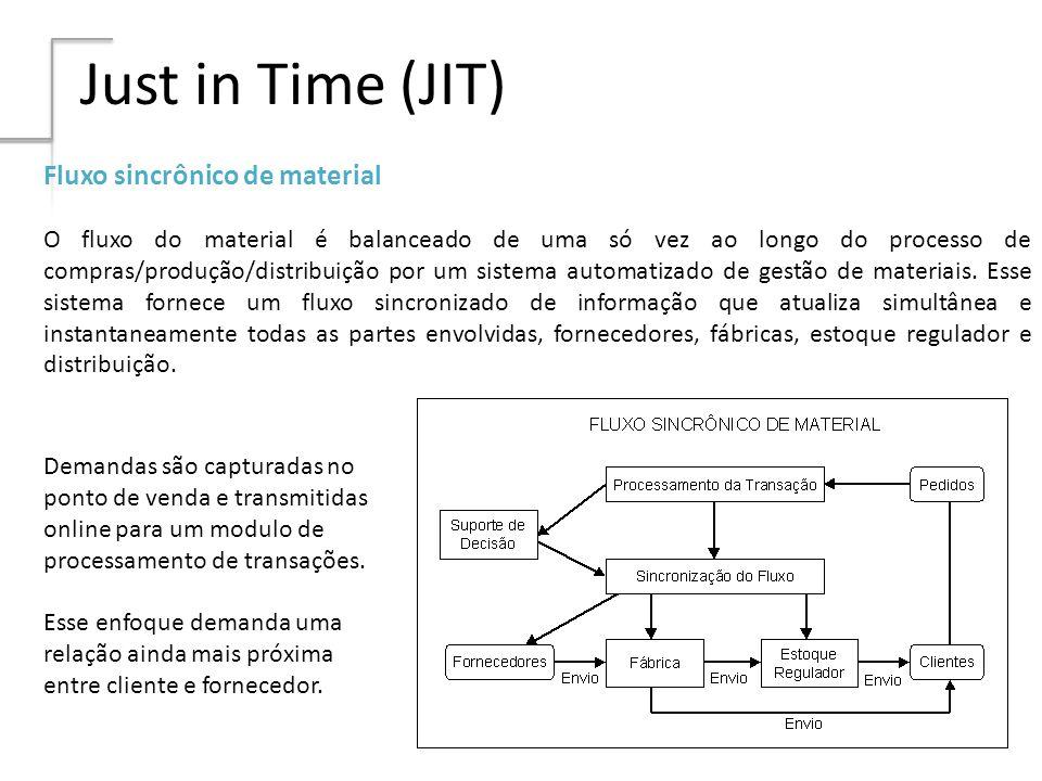 Just in Time (JIT) Fluxo sincrônico de material O fluxo do material é balanceado de uma só vez ao longo do processo de compras/produção/distribuição p