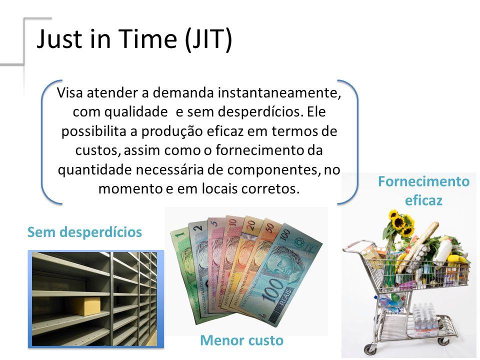 Just in Time (JIT) Visa atender a demanda instantaneamente, com qualidade e sem desperdícios. Ele possibilita a produção eficaz em termos de custos, a